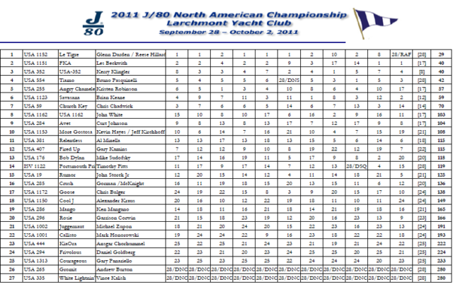2011 J/80 North American Championship Final Results